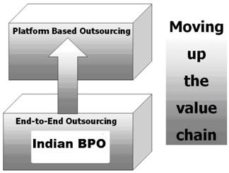 essay on bpo boom in india